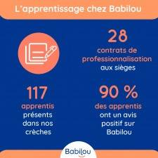 apprentissage formation